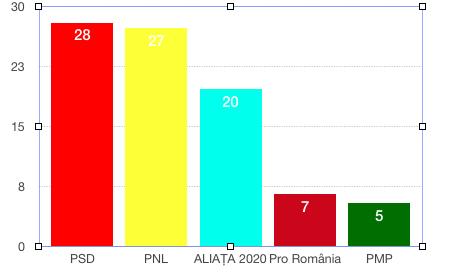 Rezultatele alegerilor pentru Parlamentul European în Bacău